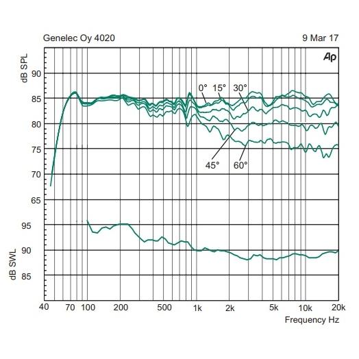 Активная полочная акустика Genelec 4020CXM Individual 100pcs max485cpa max485 dip 8