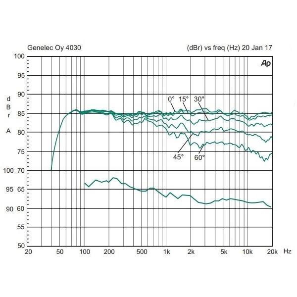 Активная полочная акустика Genelec 4030CX Individual