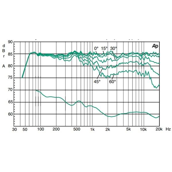 Активная полочная акустика Genelec 4040AX Individual