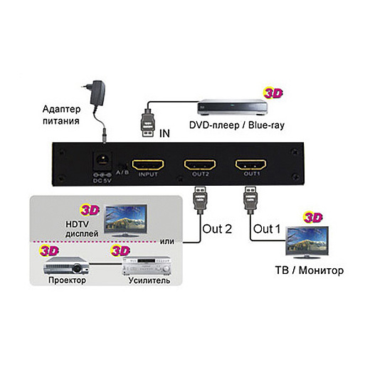HDMI сплиттер Mobidick от Audiomania